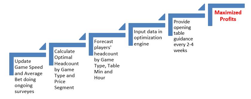 Casino Optimization Model